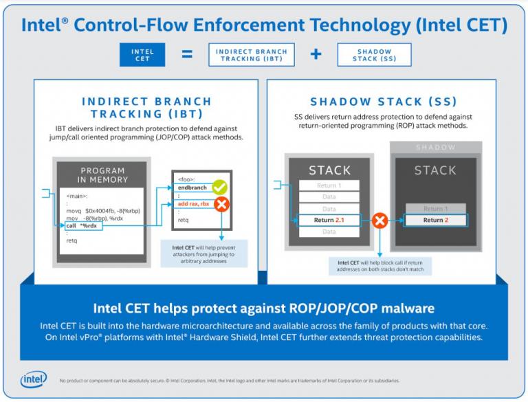 Control-flow Enforcement Technology (CET)