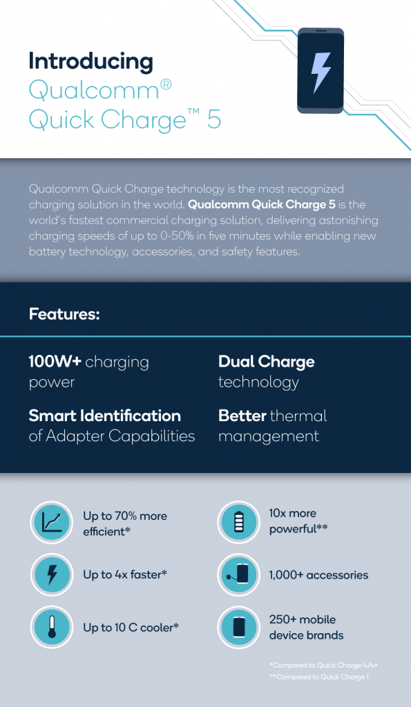 quick charge 5 by Qualcomm